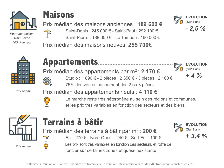 Finest prix de en la runion pour les les maisons et les - Tarif gros oeuvre maison ...