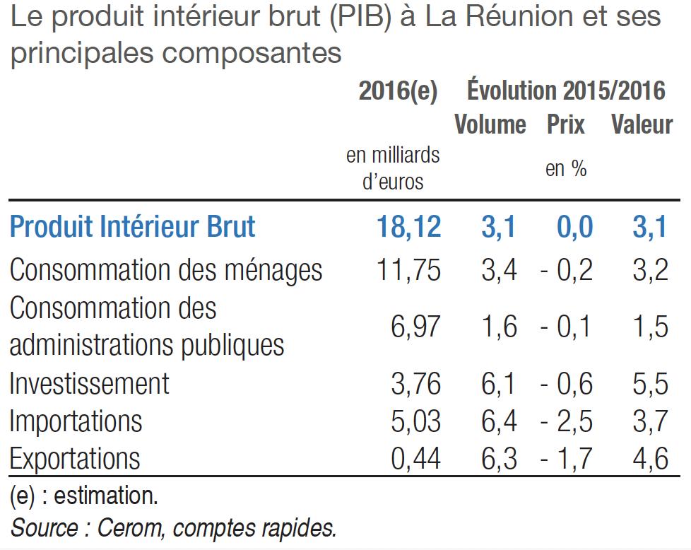 PIB-2016-Réunion