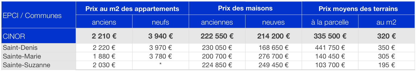 Prix immobilier CINOR