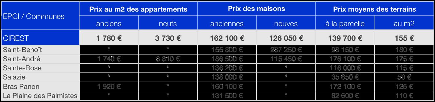 Prix immobilier CIREST