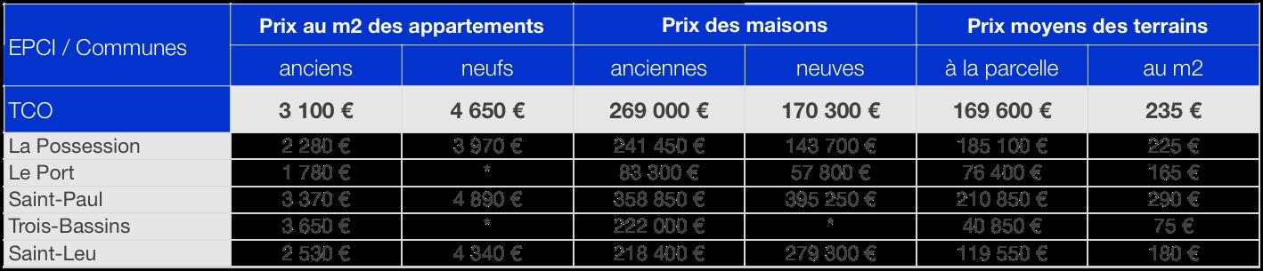 Prix immobilier TCO