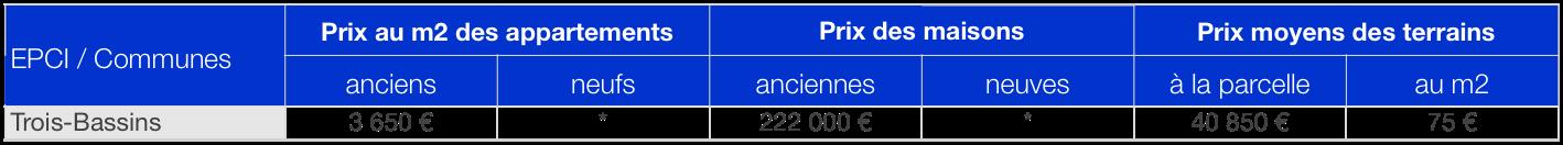 prix-immobilier-trois-bassins-reunion