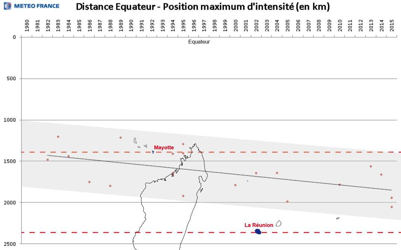 carte-evolution-intensite-cyclones