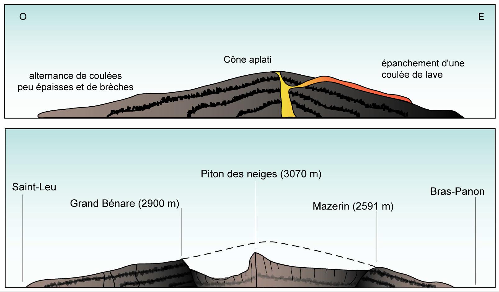 volcan-bouclier-erosion-reunion
