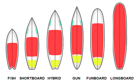 types-planches-de-surf