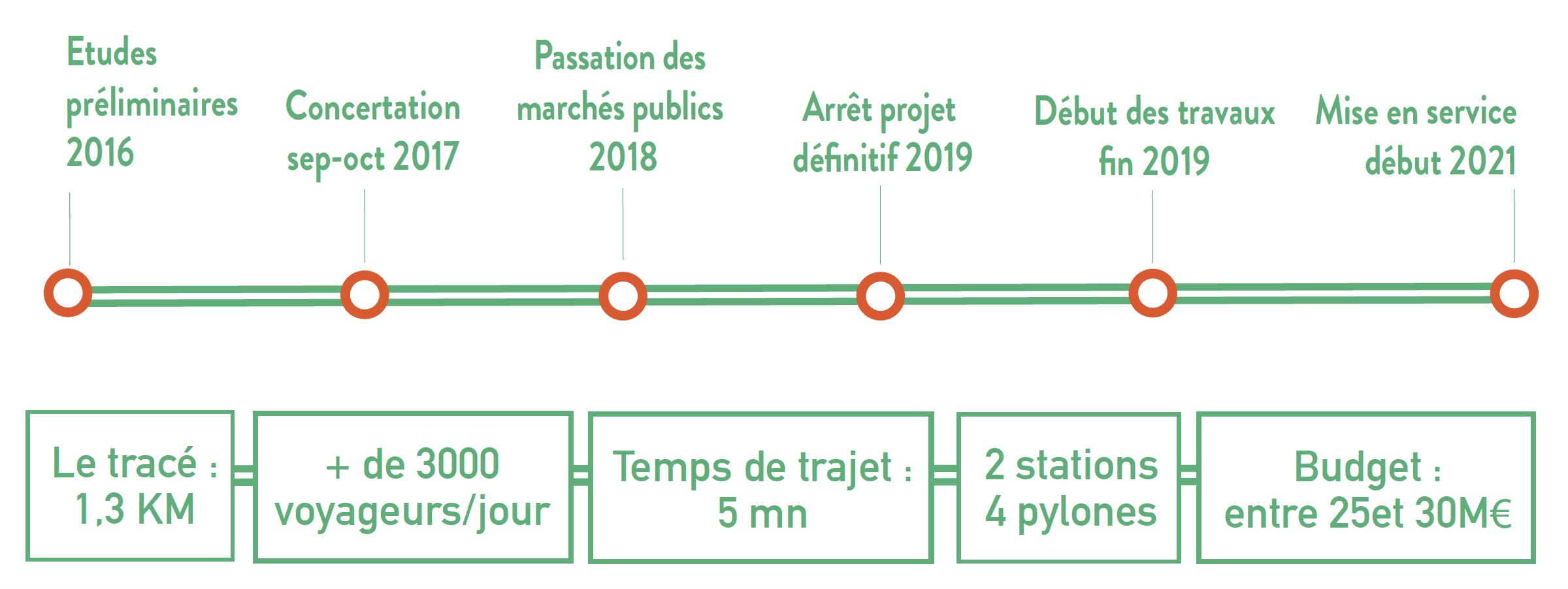 Planning-télépherique-bellepierre-la-montagne