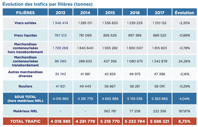 Evolution-trafic-Port-Réunion-2017