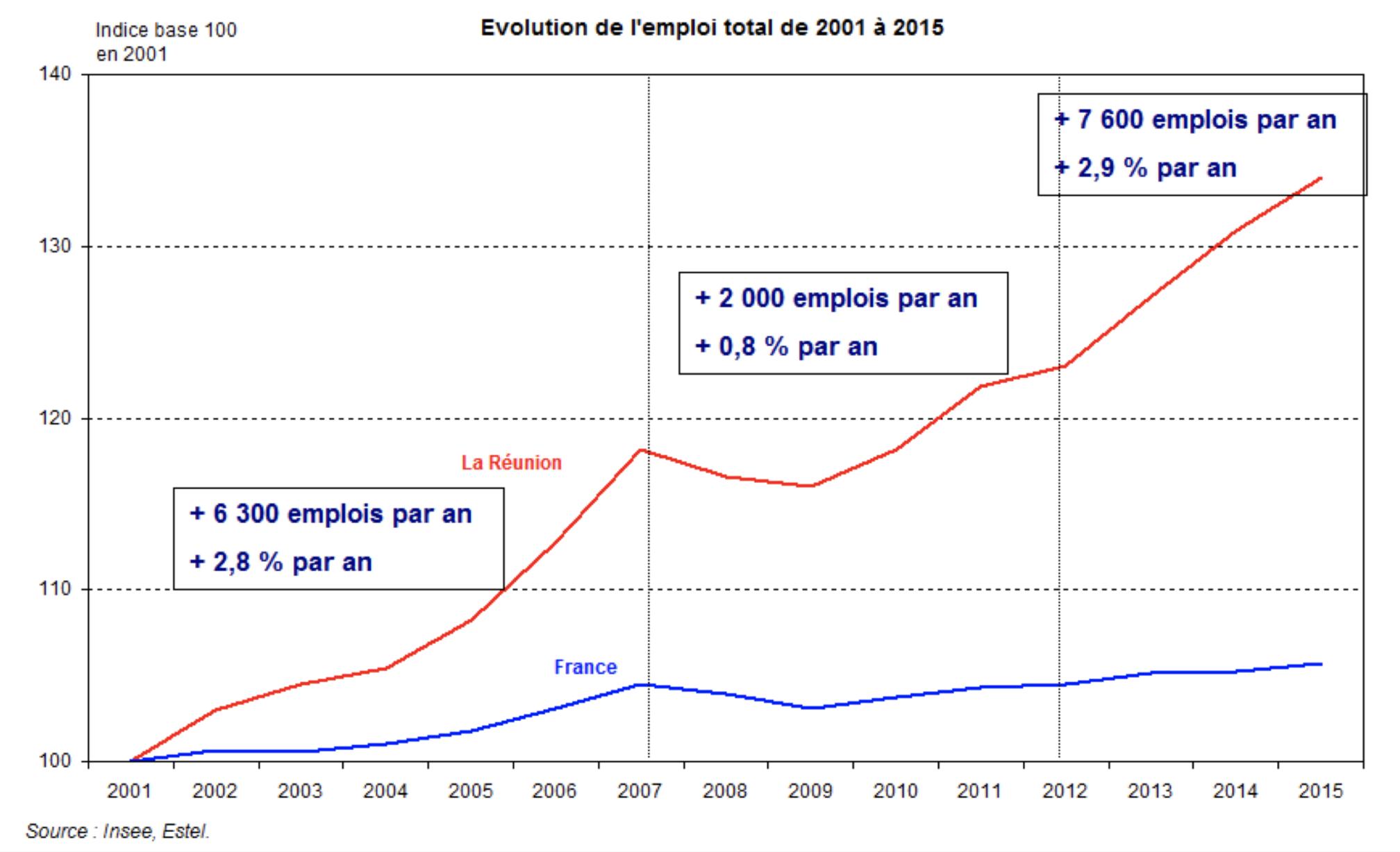 Evolution-emploi-2001-2015-réunion