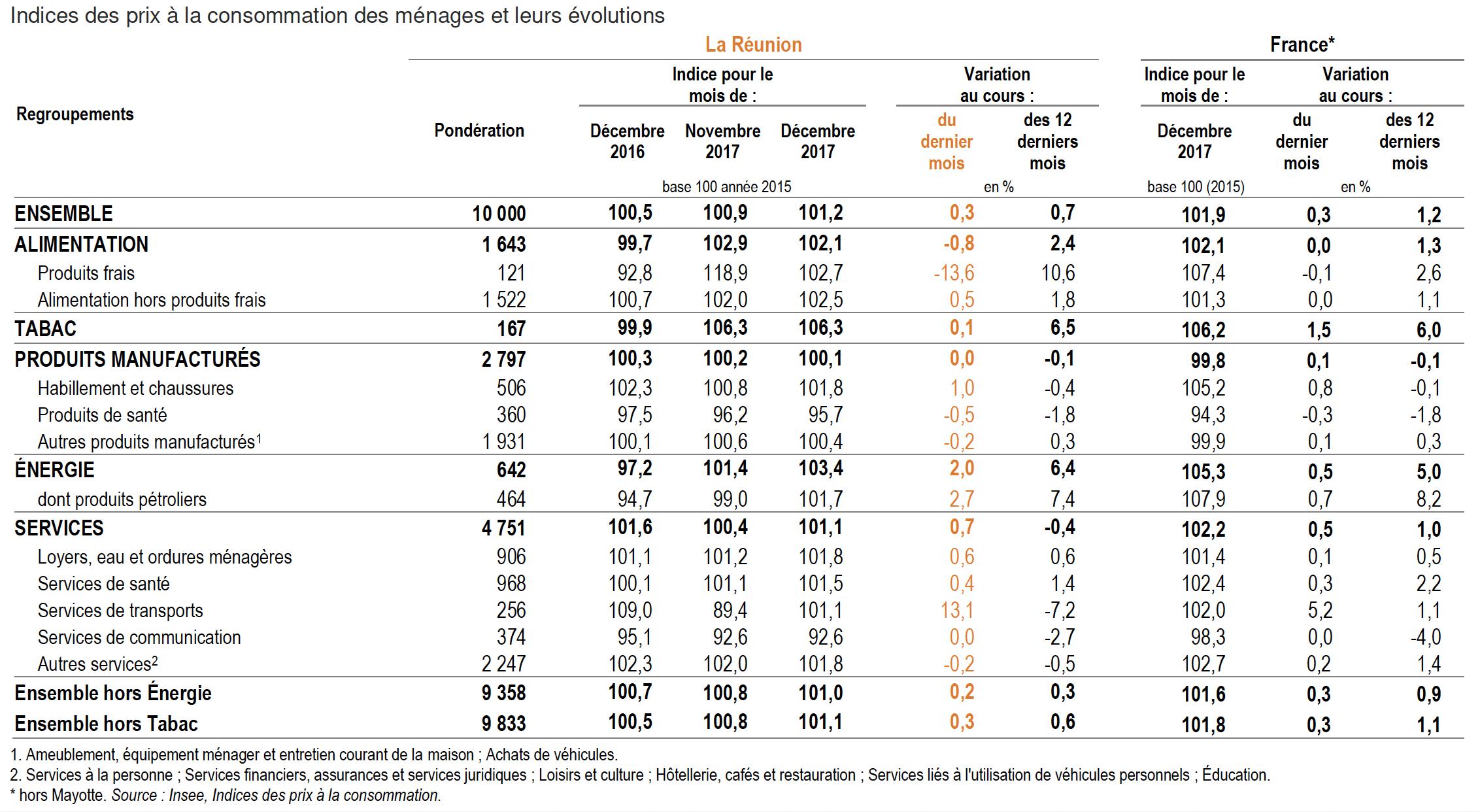 Indices-prix-consommation-ménages-Réunion