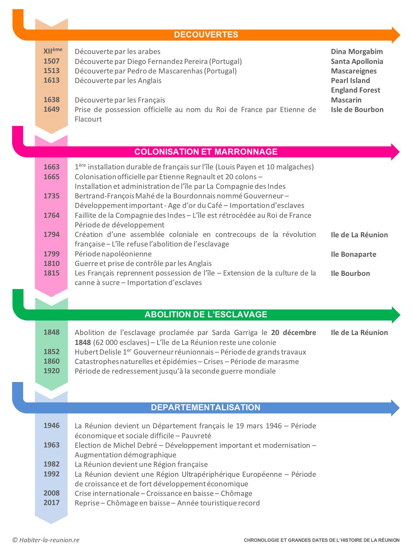 Chronologie-dates-histoire-Réunion