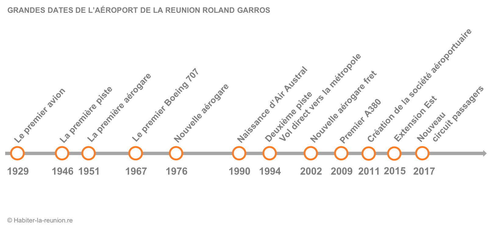 Grandes-dates-aeroport-Réunion