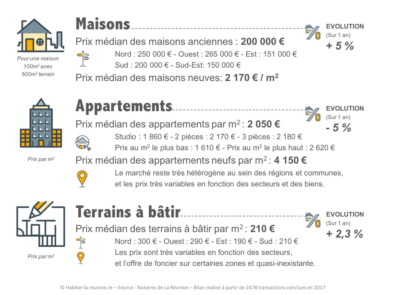 Bilan-immobilier-Réunion-2017