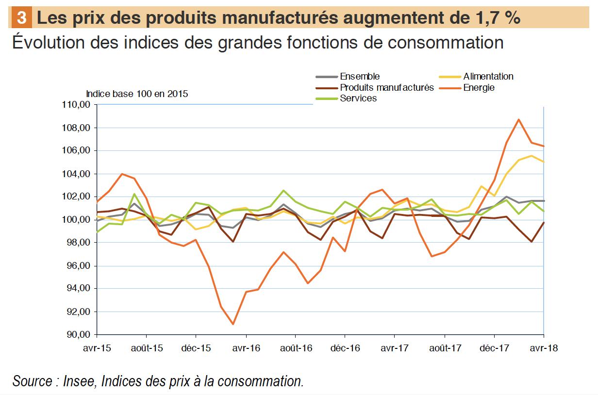 Détails-prix-consommation-ménages-réunion-avril-2018