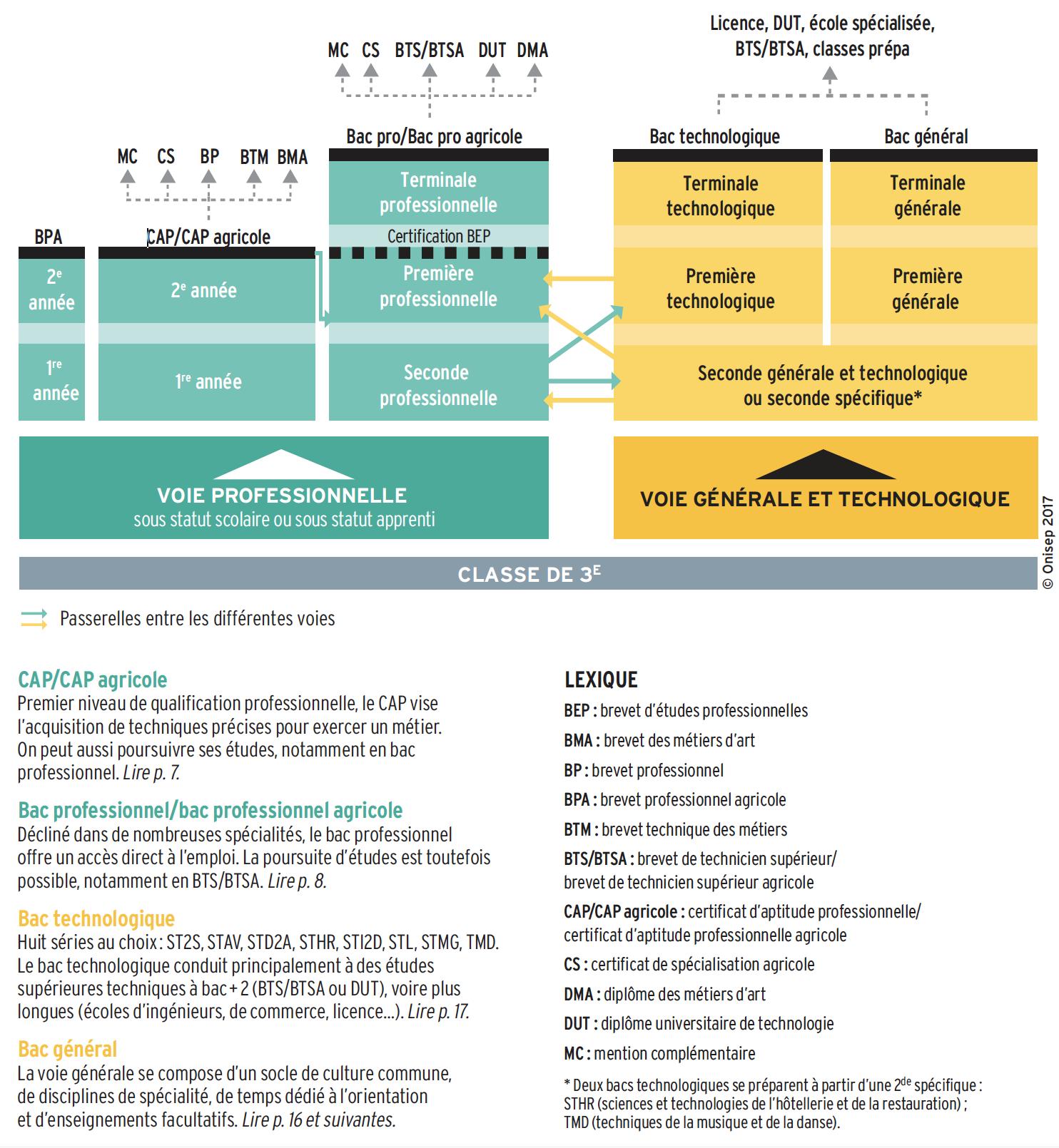 Tableau-orientation-apres-3eme-Réunion