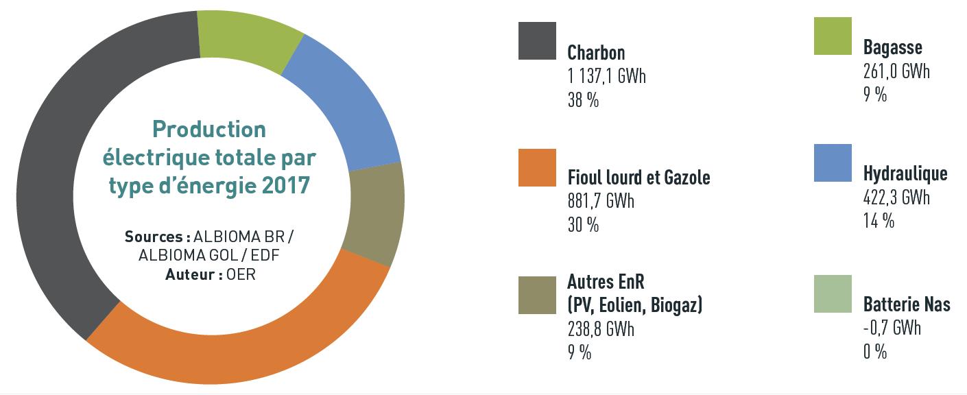 Mix-production-électrique-Réunion-2017
