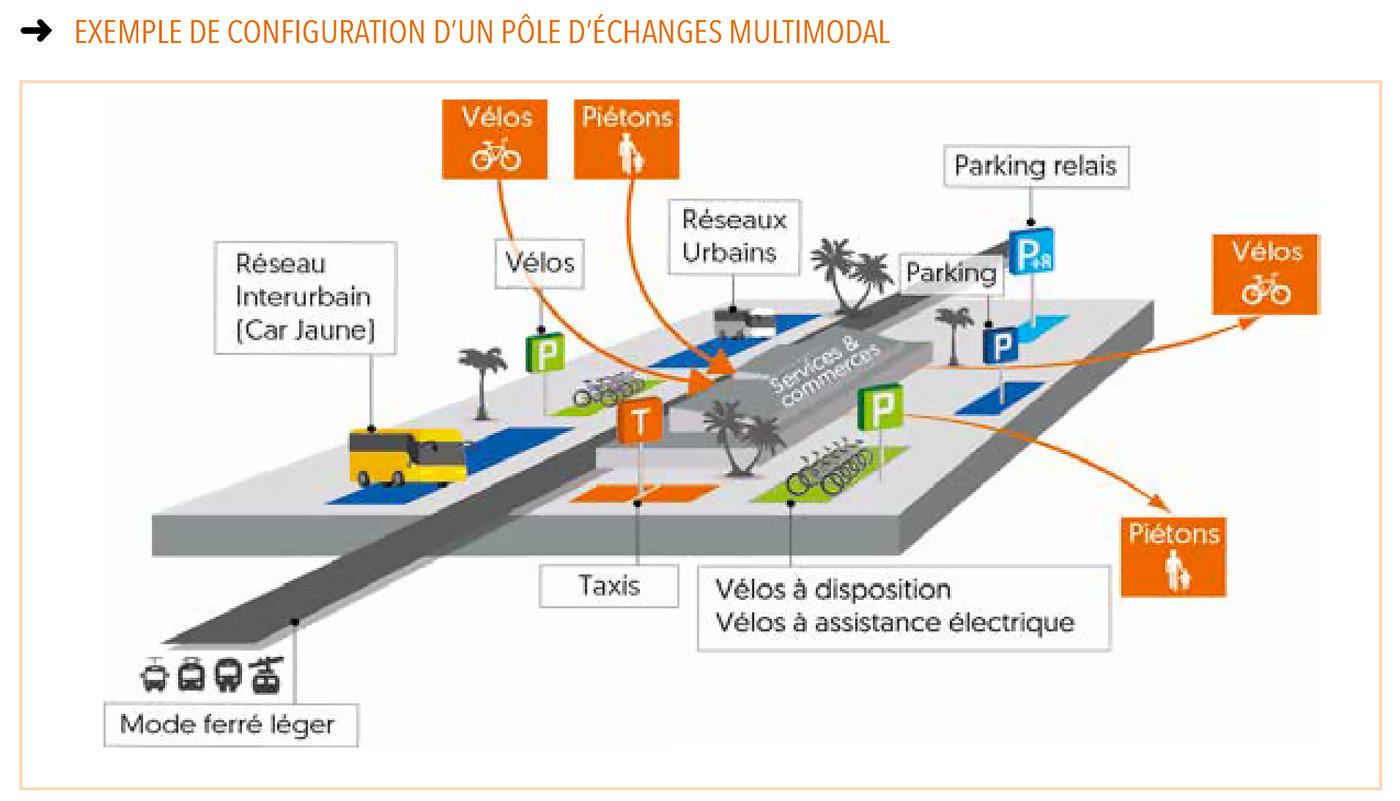 Pôle-Echange-Multimodal-PEM-Réunion