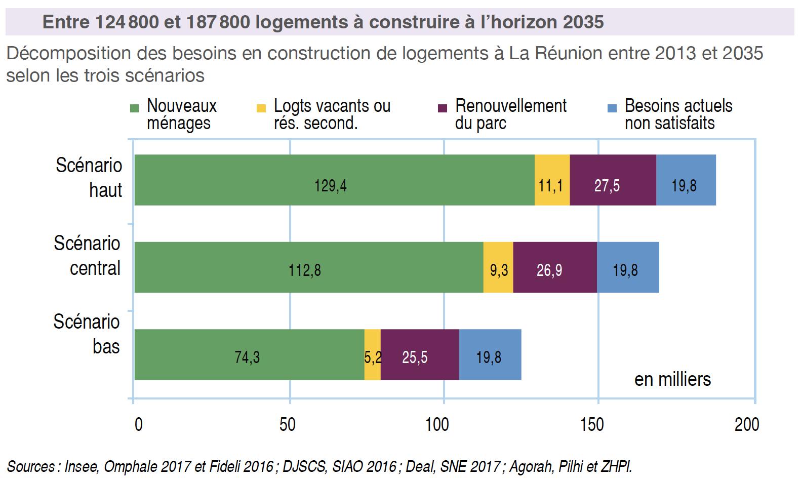Besoin-construction-logements-Réunion-2035