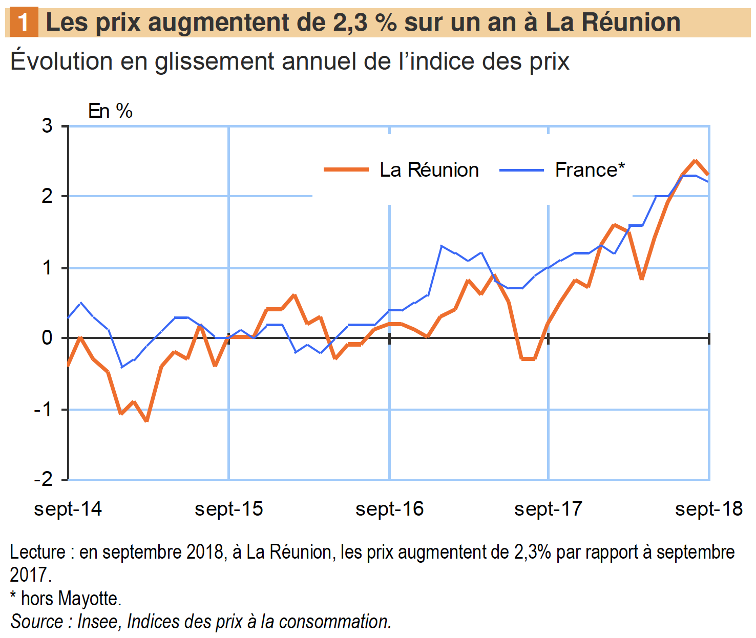 Evolution-prix-consommation-réunion-300918