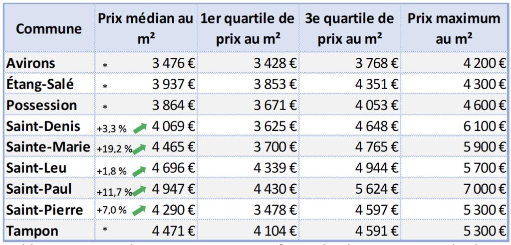 Prix-immobilier-communes-Réunion-Appartements-neufs