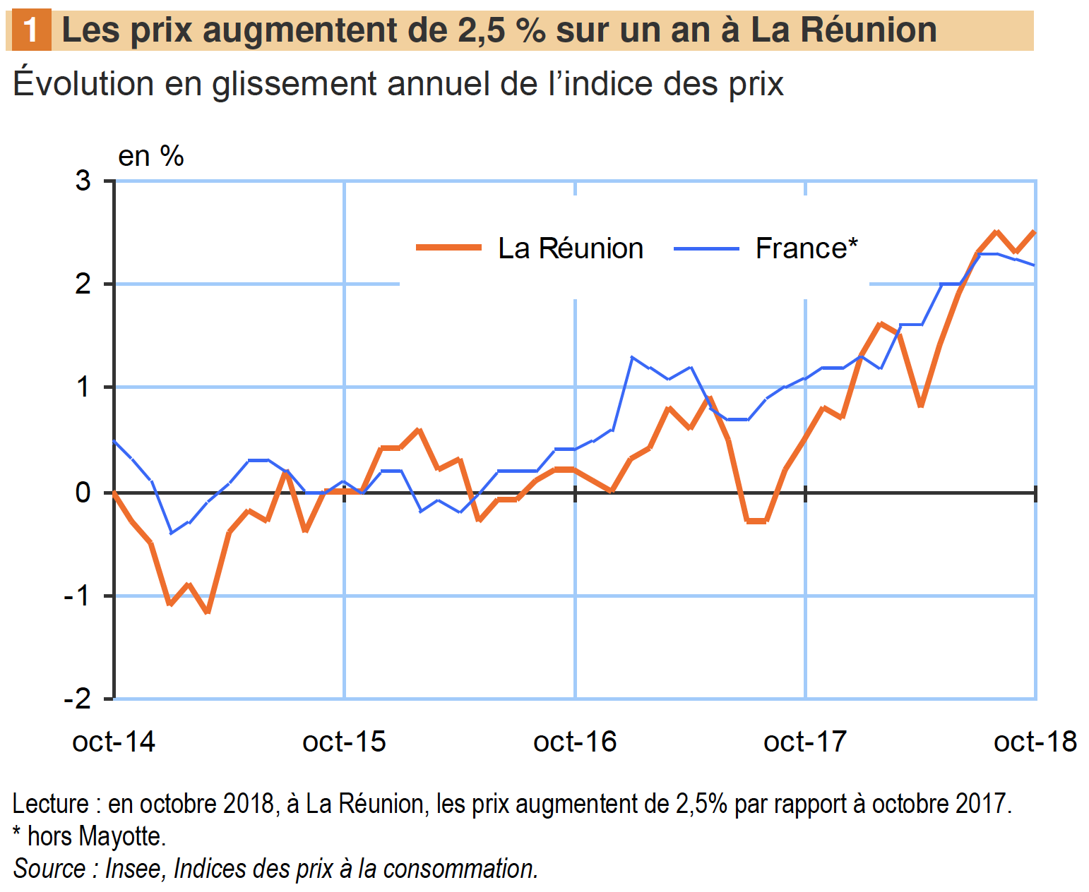 INSEE-Indice-Prix-consommation-31102018