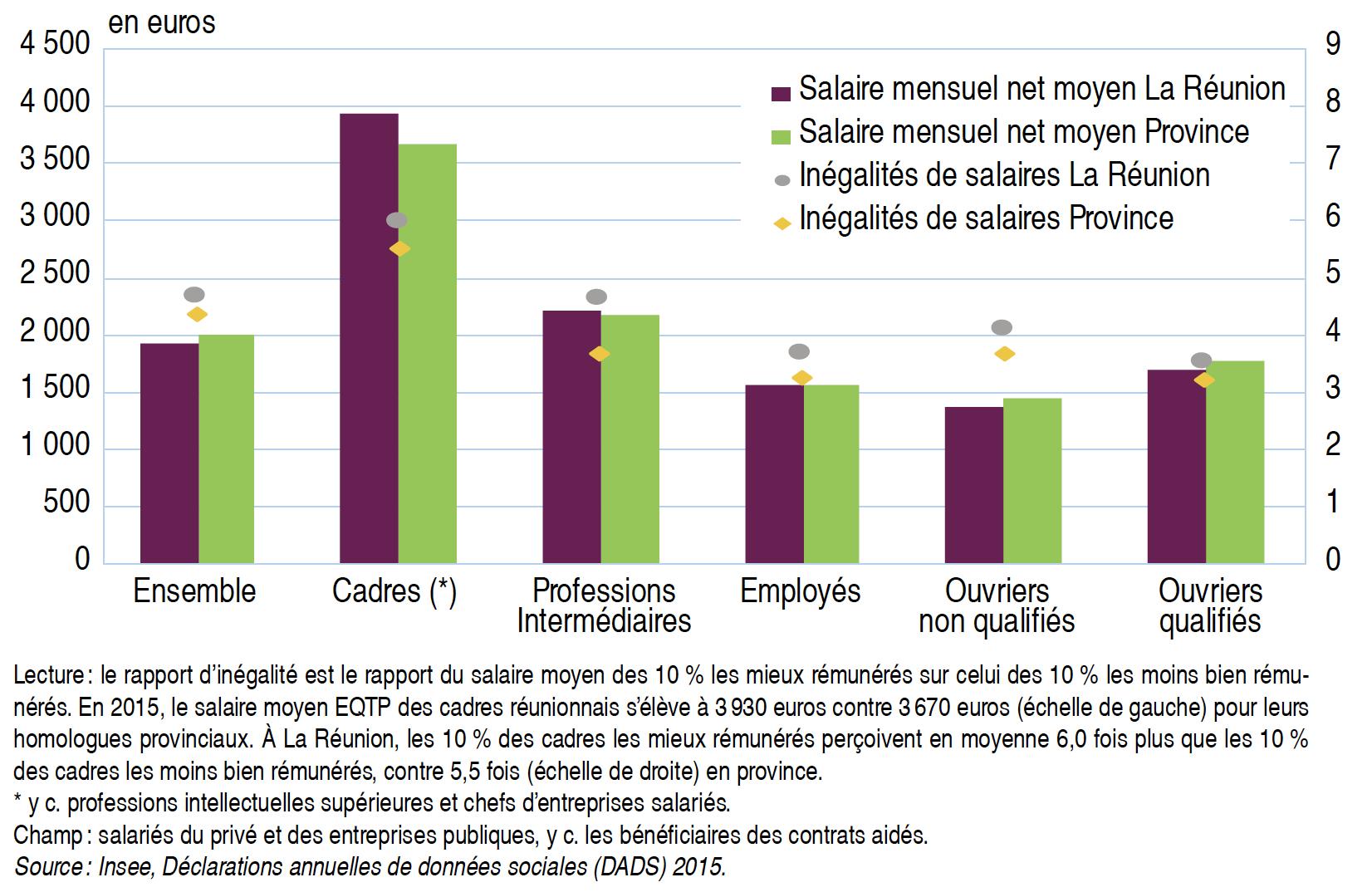 Salaires-moyens-Réunion