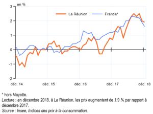 Evolution-prix-consommation-décembre-2018