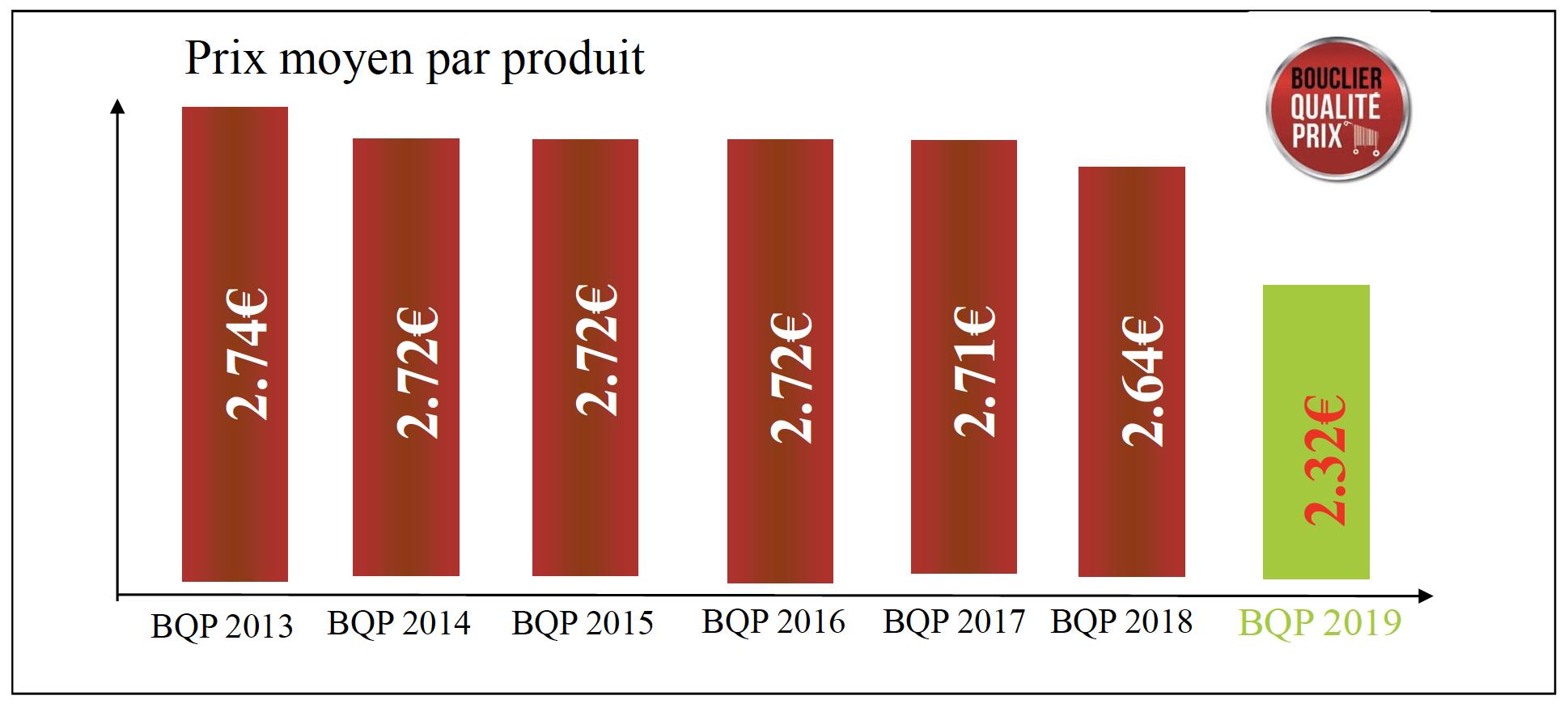 Evolution du prix moyen par produit Bouclier Qualité-Prix-2019