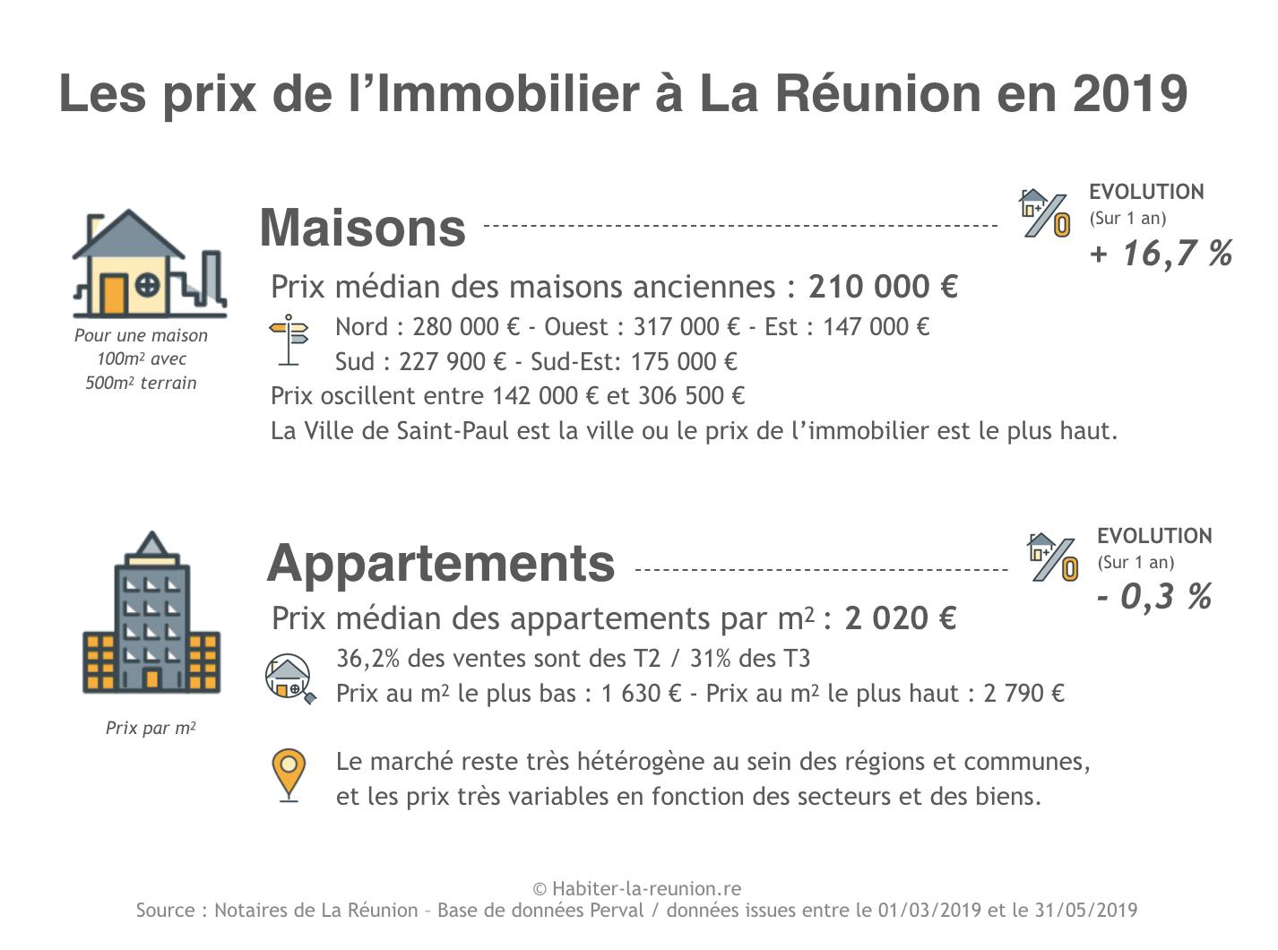Prix De L Immobilier A La Reunion En 2019 Habiter La Reunion