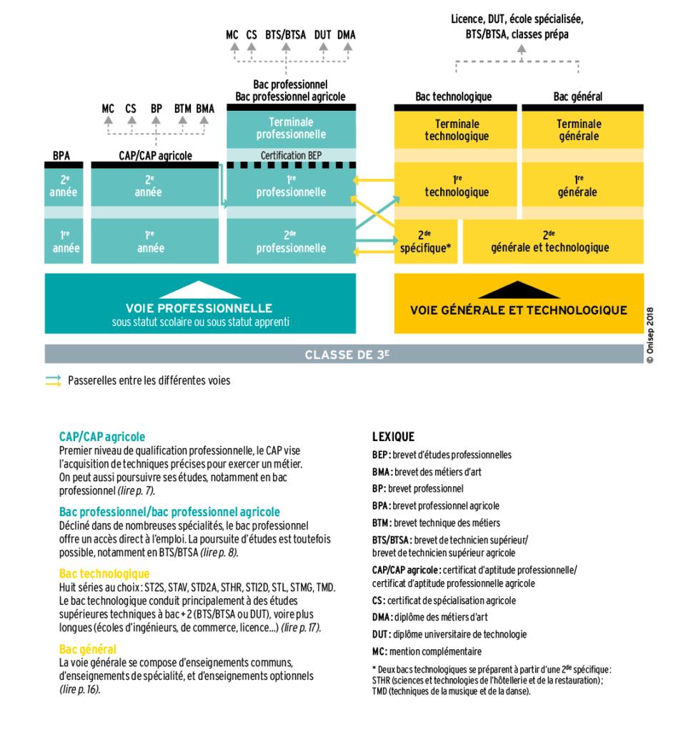 Tableau-orientation-apres-3eme-Réunion_2019