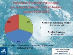 prévisio-cyclone-reunion-2020
